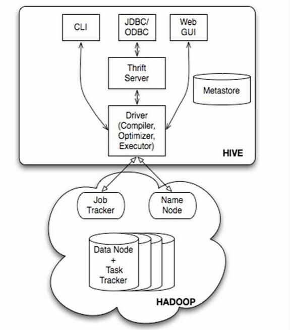 Hive结构图