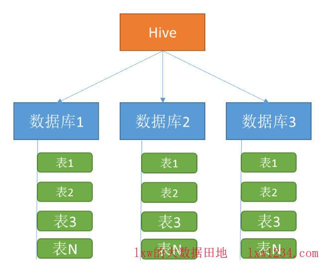 Hive结构