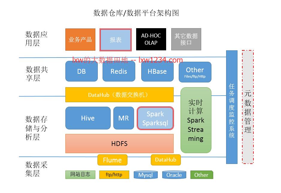 数据仓库、数据平台架构图